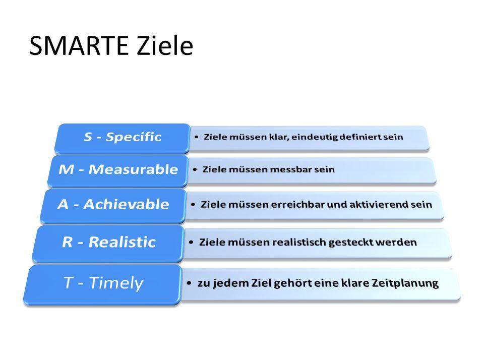 SMARTE Ziele S - Specific Ziele müssen klar, eindeutig definiert sein