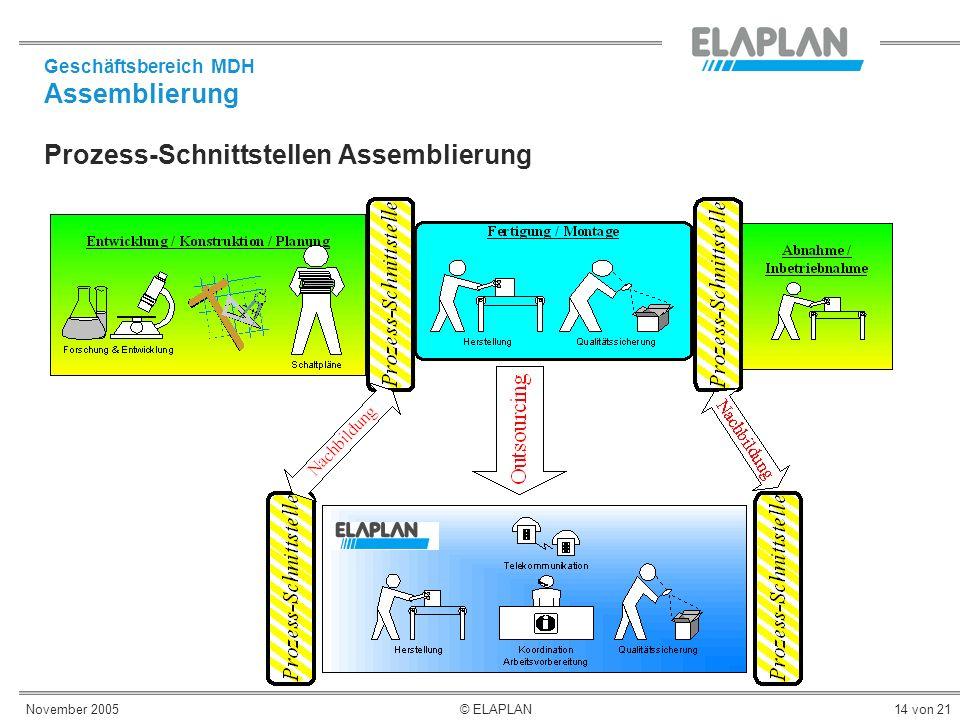 Prozess-Schnittstellen Assemblierung