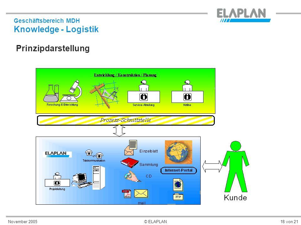 Knowledge - Logistik Prinzipdarstellung Geschäftsbereich MDH