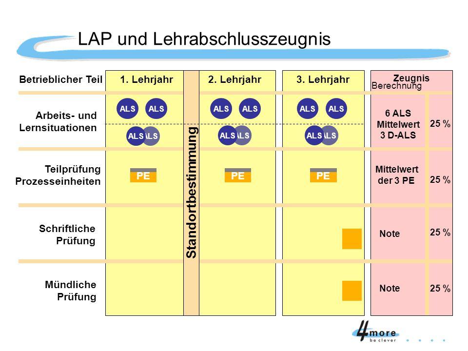 LAP und Lehrabschlusszeugnis