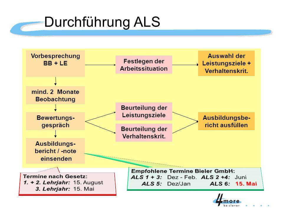 Durchführung ALS Vorbesprechung BB + LE