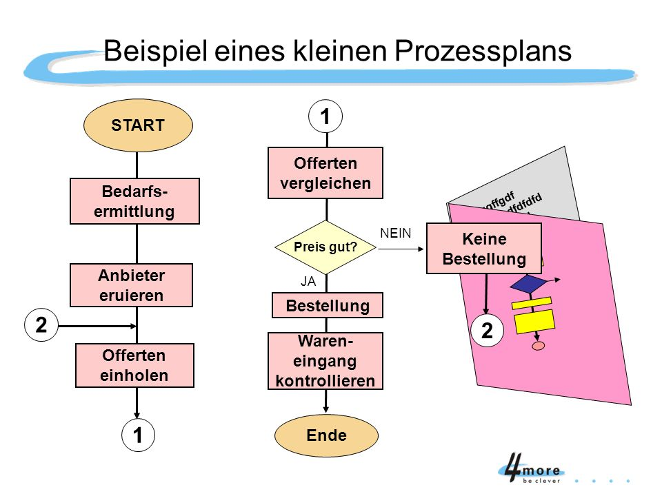 Beispiel eines kleinen Prozessplans
