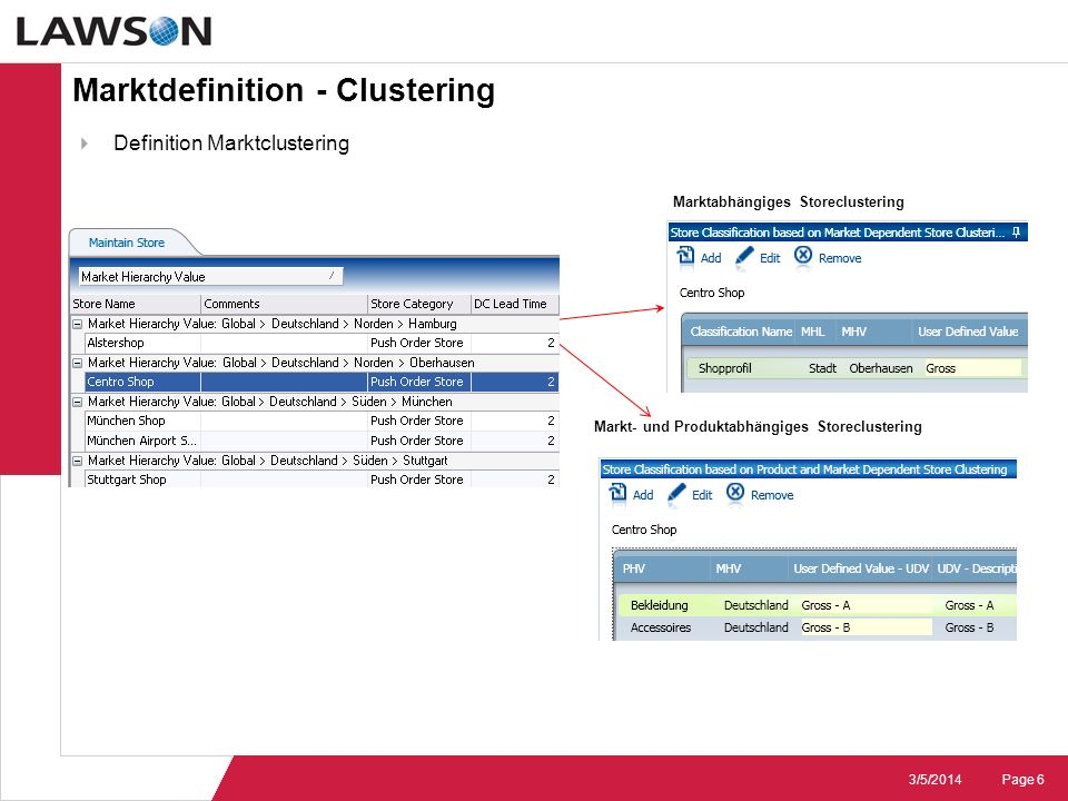 Marktdefinition - Clustering