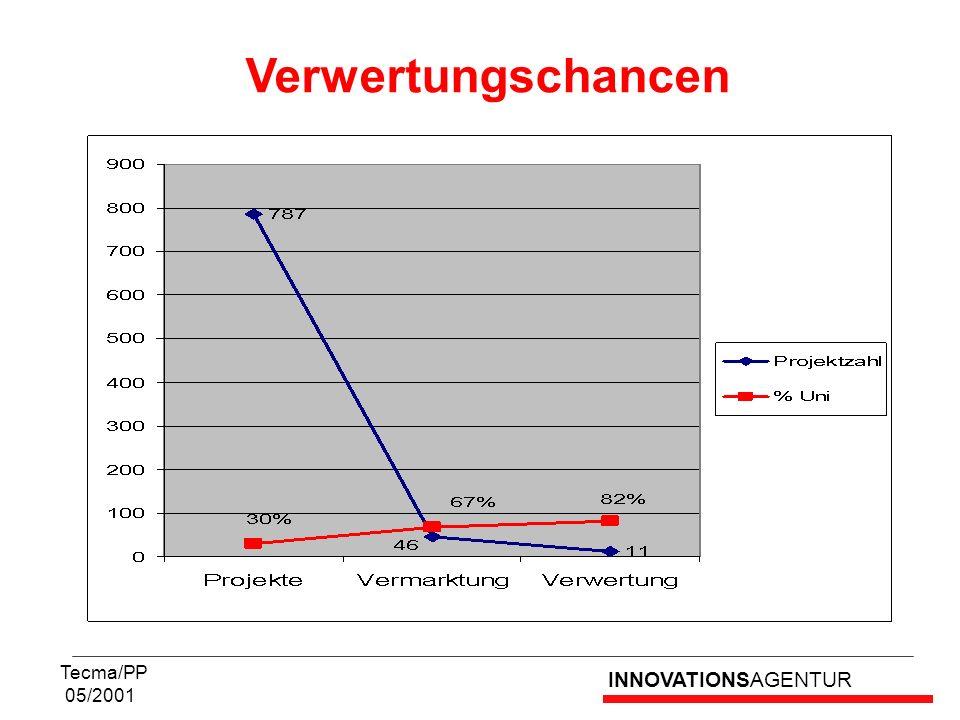 Verwertungschancen Tecma/PP 05/2001