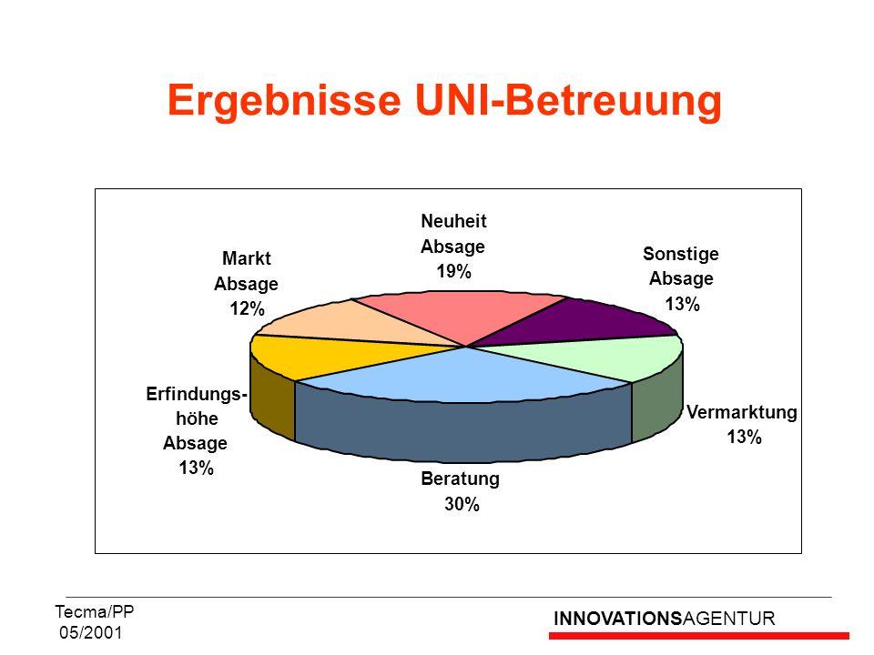 Ergebnisse UNI-Betreuung