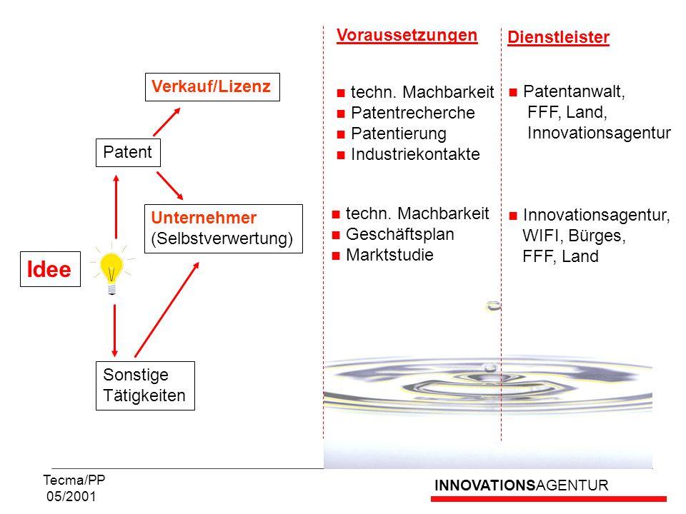 Idee Voraussetzungen Dienstleister Verkauf/Lizenz techn. Machbarkeit