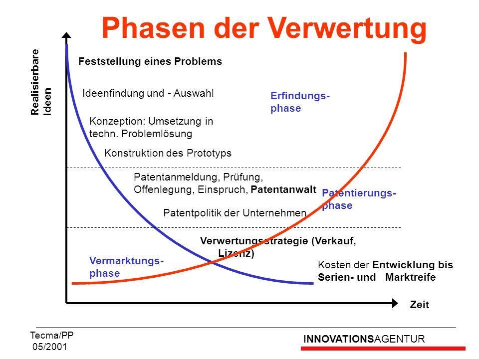Phasen der Verwertung Feststellung eines Problems Realisierbare Ideen
