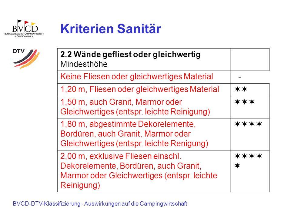 Kriterien Sanitär 2.2 Wände gefliest oder gleichwertig Mindesthöhe