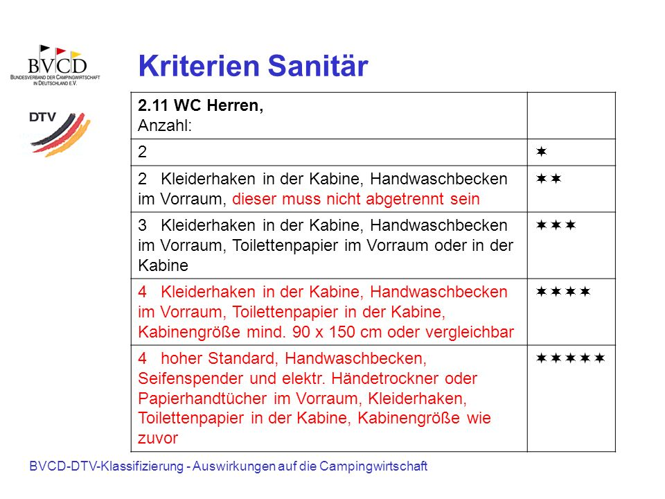 Kriterien Sanitär 2.11 WC Herren, Anzahl: 2 ¬