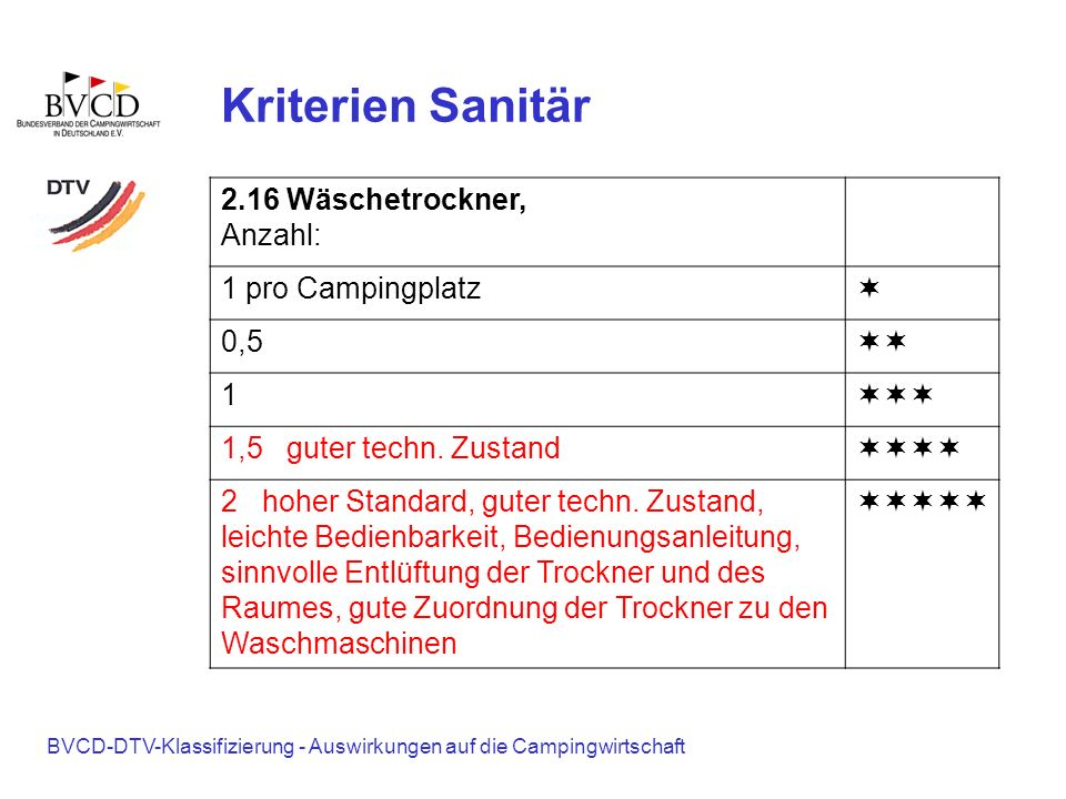 Kriterien Sanitär 2.16 Wäschetrockner, Anzahl: 1 pro Campingplatz ¬