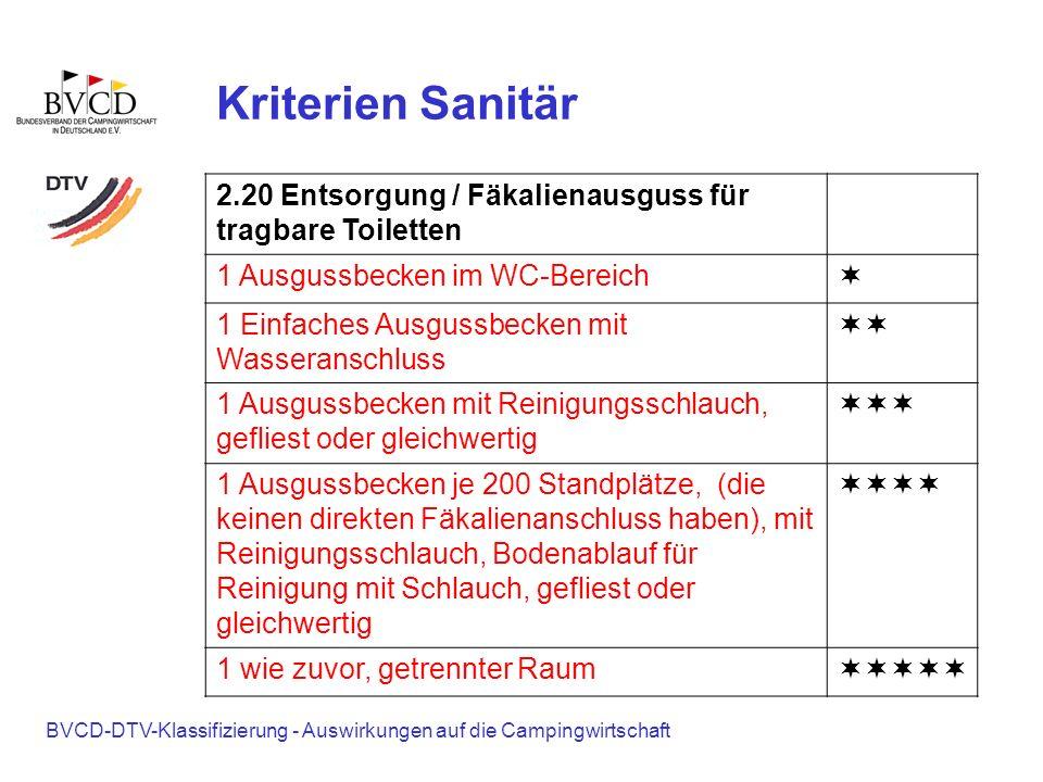 Kriterien Sanitär 2.20 Entsorgung / Fäkalienausguss für tragbare Toiletten. 1 Ausgussbecken im WC-Bereich.