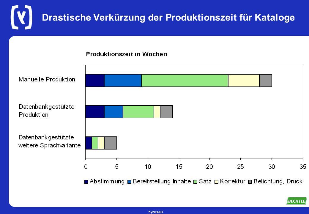 Drastische Verkürzung der Produktionszeit für Kataloge