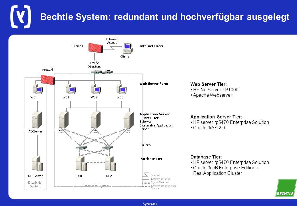 Bechtle System: redundant und hochverfügbar ausgelegt