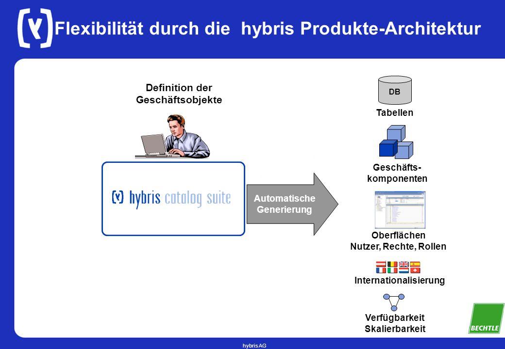 Flexibilität durch die hybris Produkte-Architektur