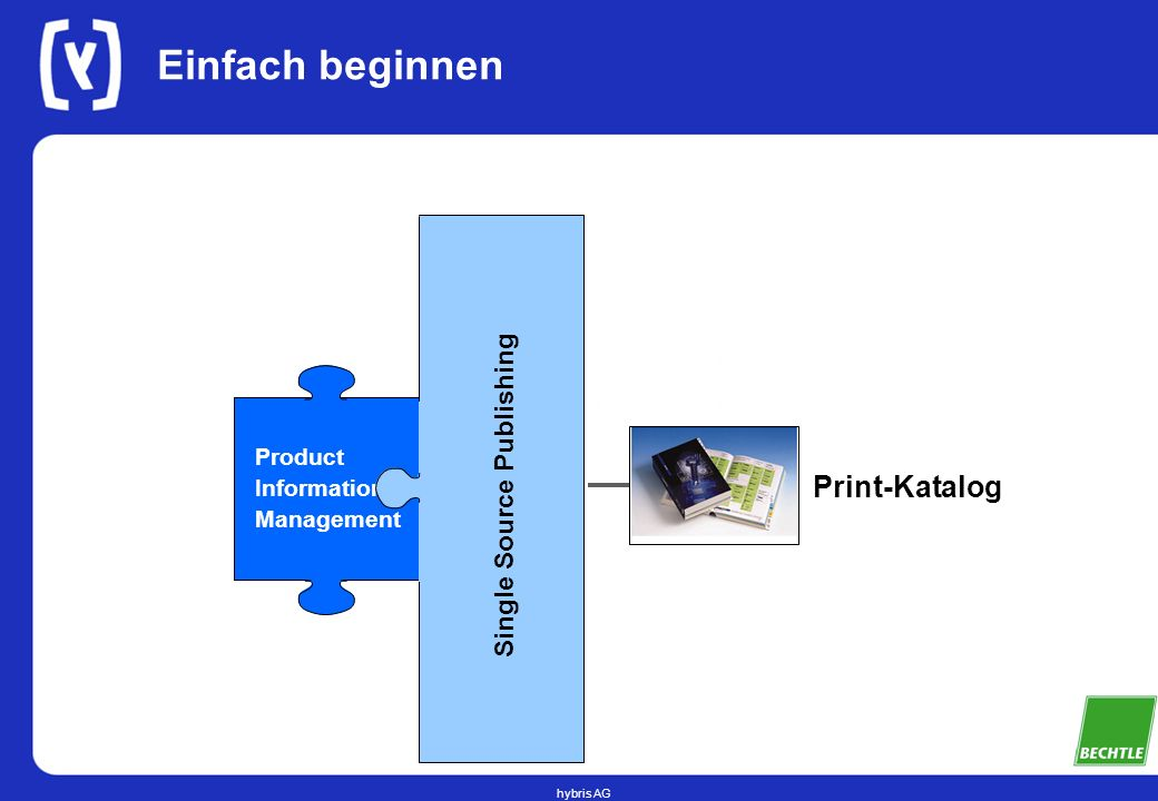 Einfach beginnen Print-Katalog Single Source Publishing Product