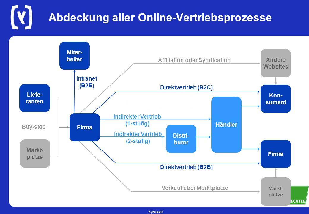 Abdeckung aller Online-Vertriebsprozesse