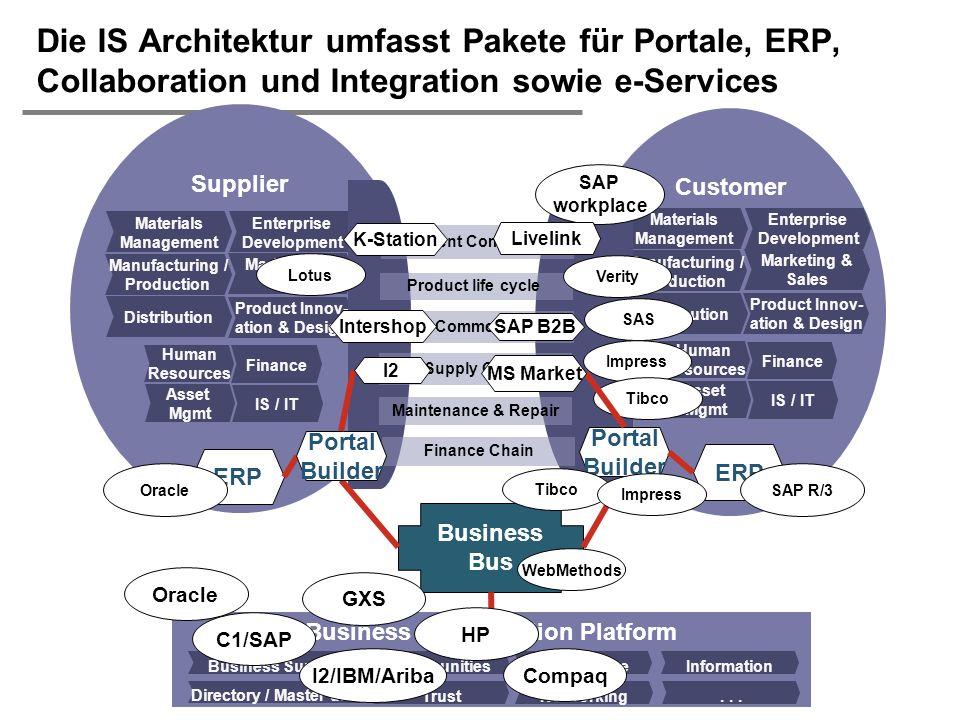 Die IS Architektur umfasst Pakete für Portale, ERP, Collaboration und Integration sowie e-Services