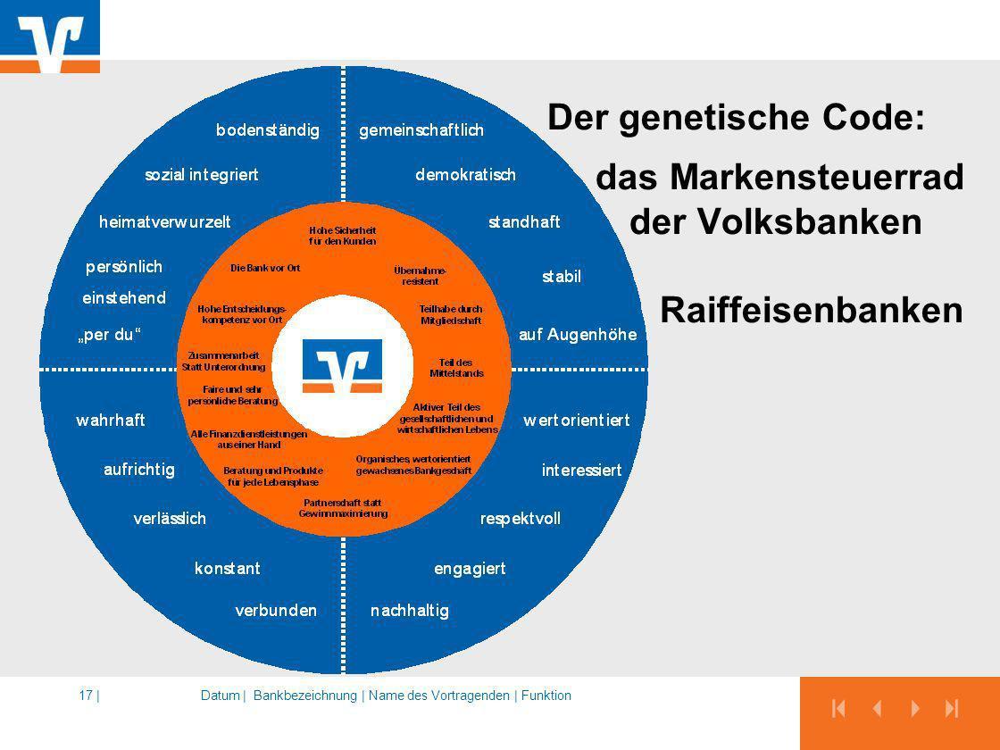 Der genetische Code: das Markensteuerrad der Volksbanken und Raiffeisenbanken