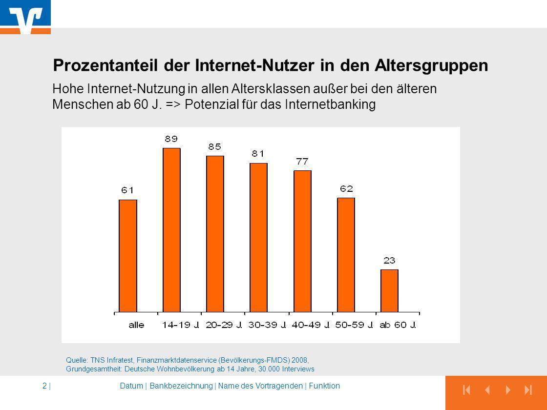 Prozentanteil der Internet-Nutzer in den Altersgruppen