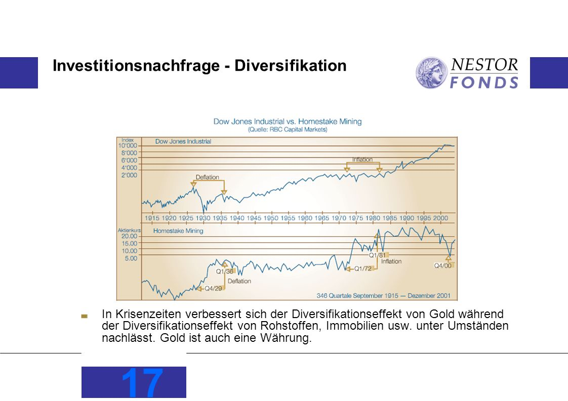 Investitionsnachfrage - Diversifikation