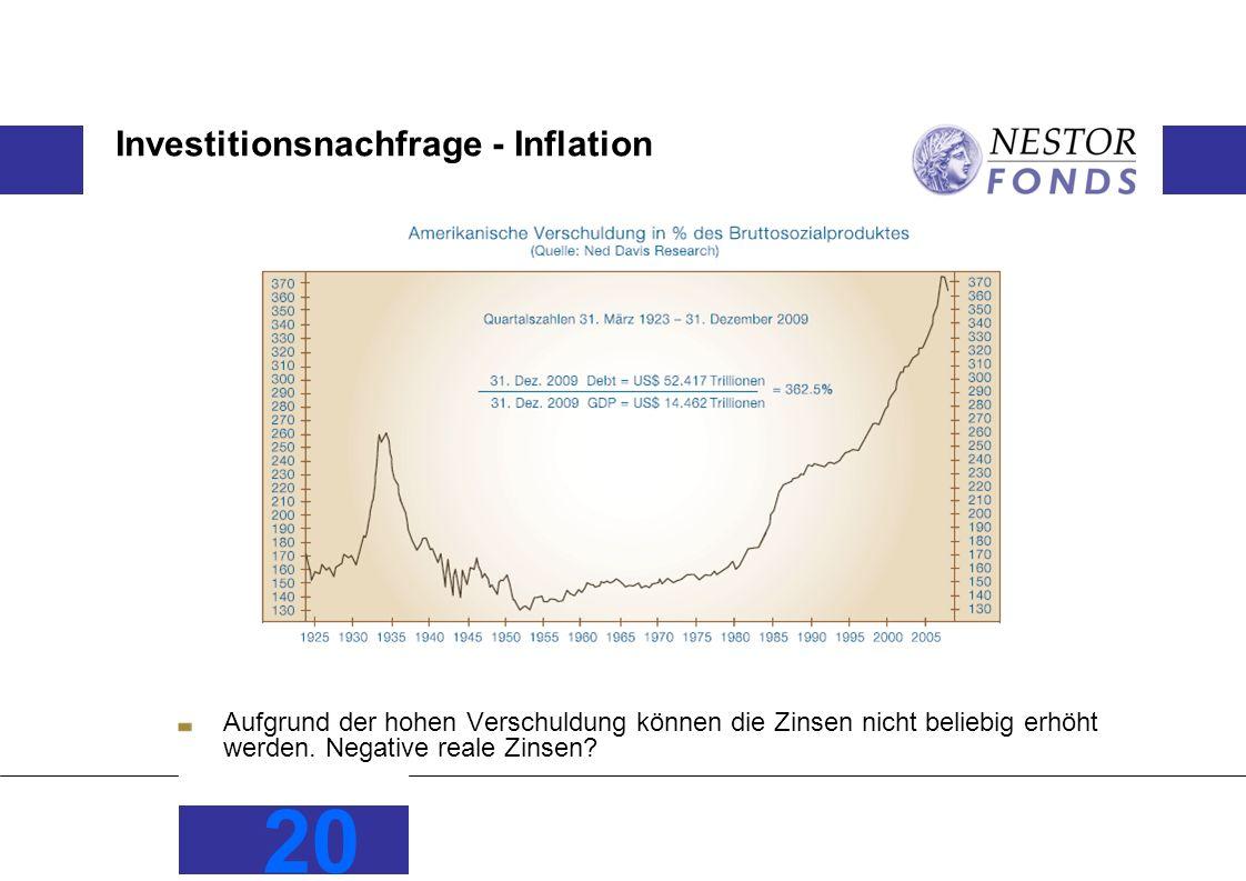 Investitionsnachfrage - Inflation
