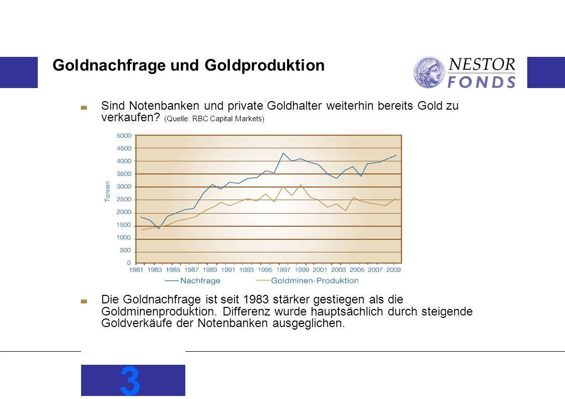 Goldnachfrage und Goldproduktion