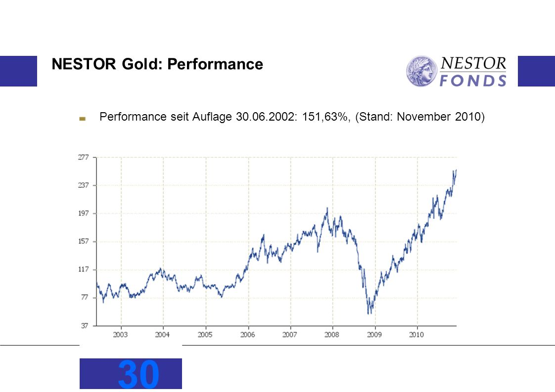 NESTOR Gold: Performance