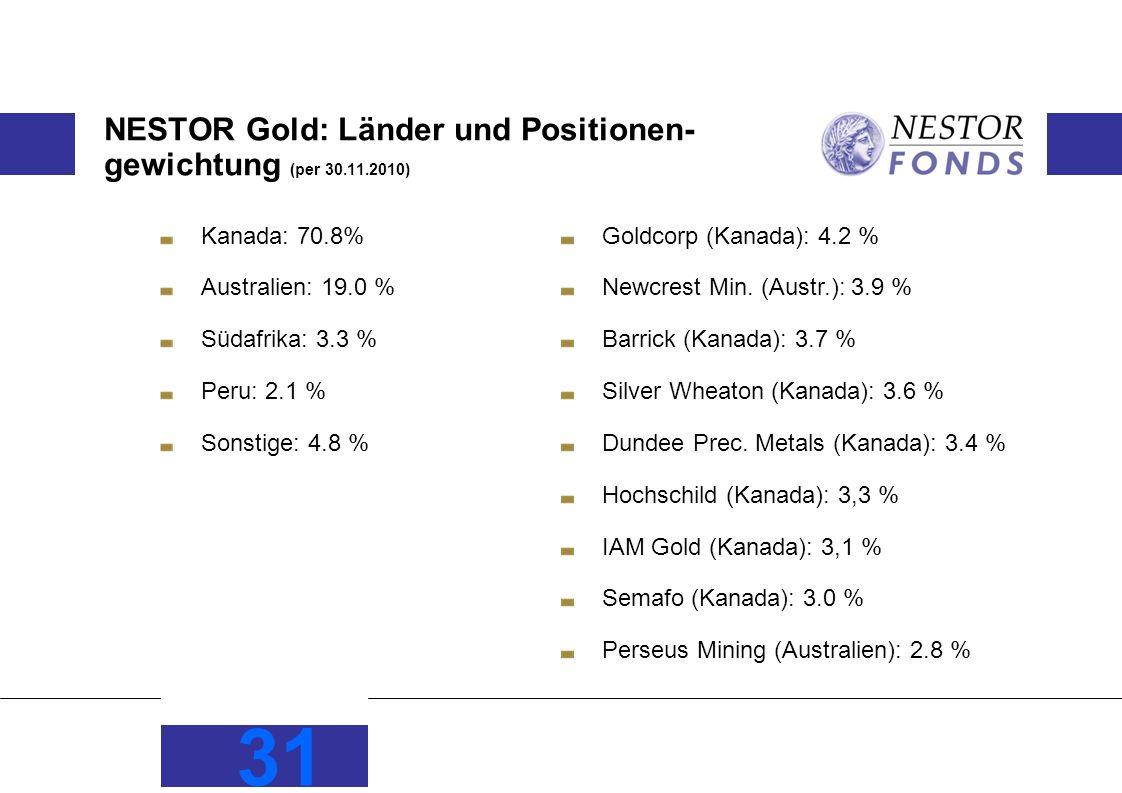 NESTOR Gold: Länder und Positionen-gewichtung (per 30.11.2010)
