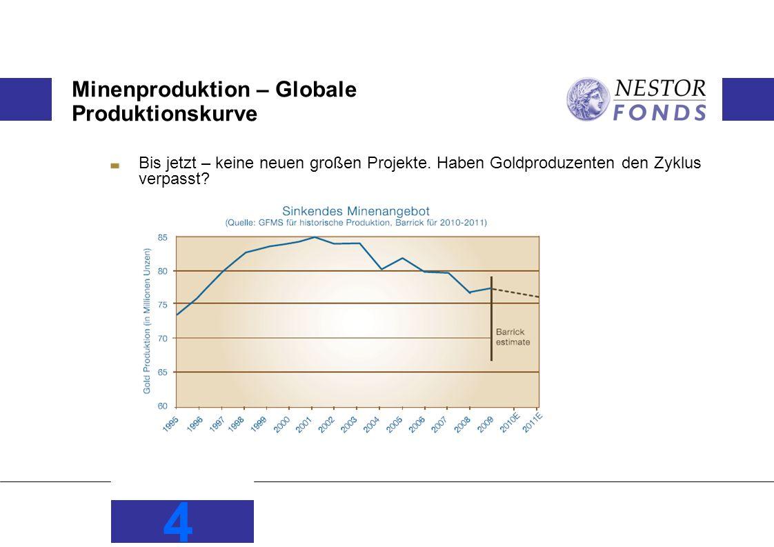 Minenproduktion – Globale Produktionskurve