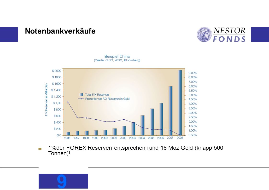 Notenbankverkäufe 1%der FOREX Reserven entsprechen rund 16 Moz Gold (knapp 500 Tonnen)!