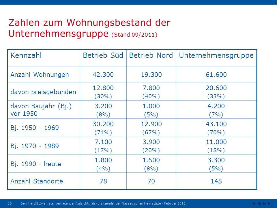 Zahlen zum Wohnungsbestand der Unternehmensgruppe (Stand 09/2011)