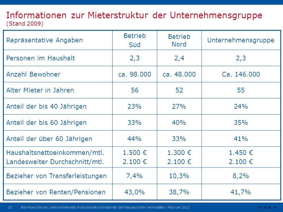 Informationen zur Mieterstruktur der Unternehmensgruppe (Stand 2009)