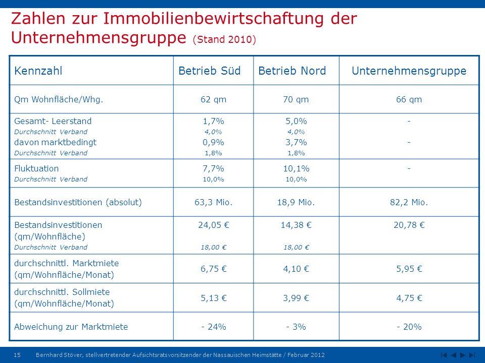 Zahlen zur Immobilienbewirtschaftung der Unternehmensgruppe (Stand 2010)