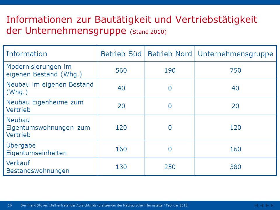 Informationen zur Bautätigkeit und Vertriebstätigkeit der Unternehmensgruppe (Stand 2010)