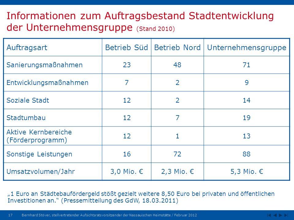 Informationen zum Auftragsbestand Stadtentwicklung der Unternehmensgruppe (Stand 2010)