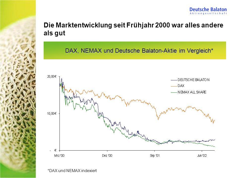 Die Marktentwicklung seit Frühjahr 2000 war alles andere als gut