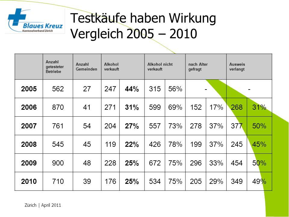 Testkäufe haben Wirkung Vergleich 2005 – 2010
