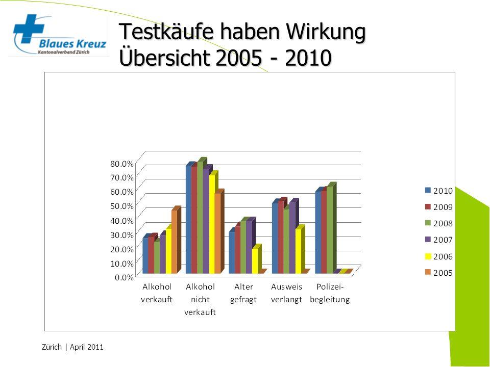 Testkäufe haben Wirkung Übersicht 2005 - 2010