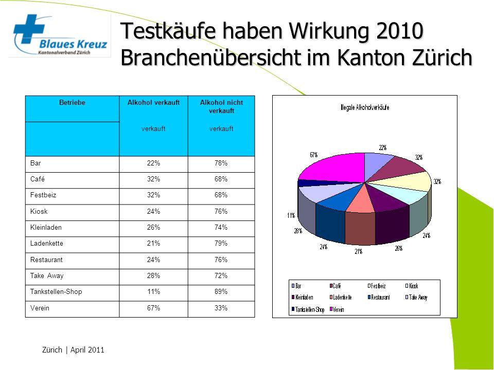 Testkäufe haben Wirkung 2010 Branchenübersicht im Kanton Zürich