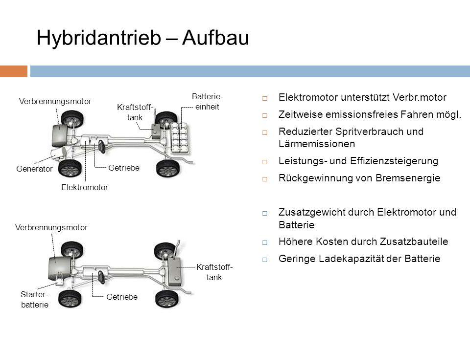 Hybridantrieb – Aufbau