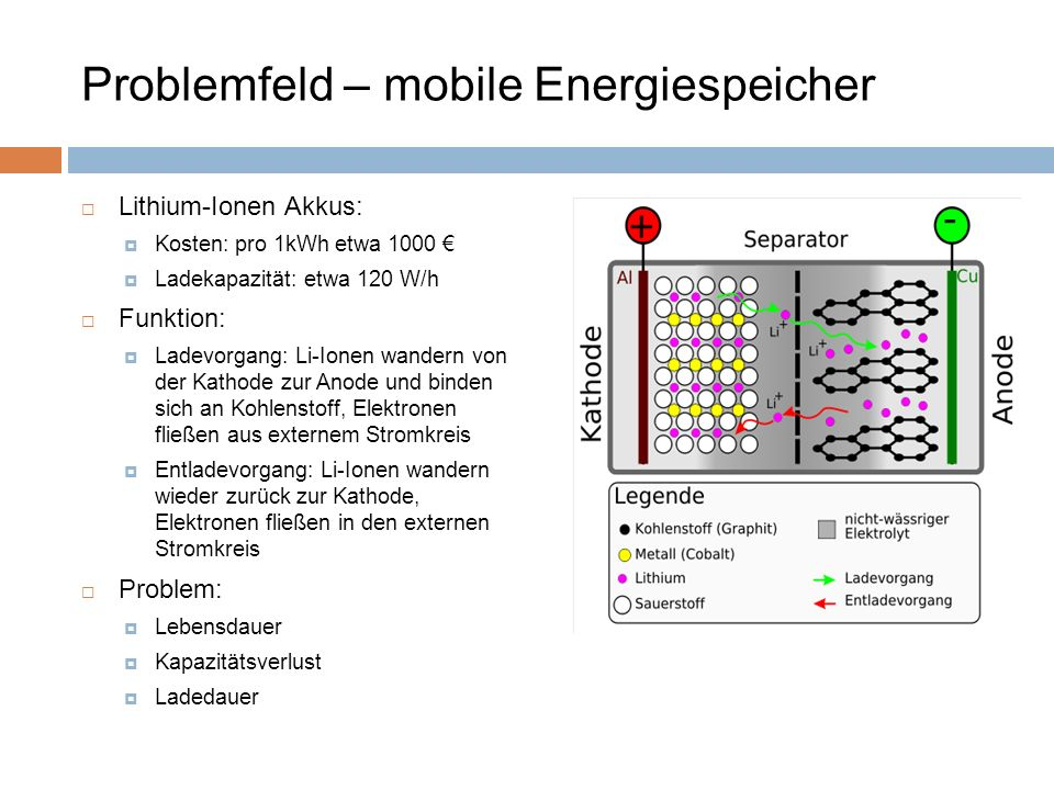 Problemfeld – mobile Energiespeicher