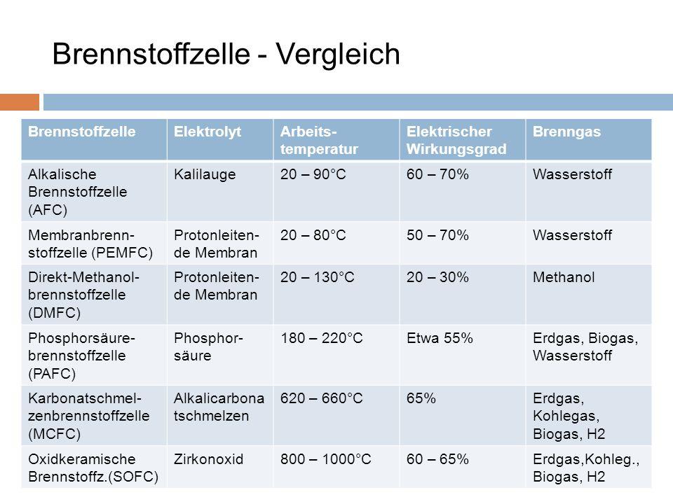 Brennstoffzelle - Vergleich