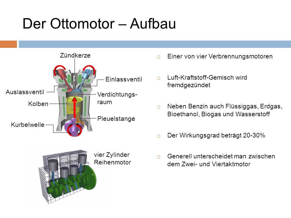Der Ottomotor – Aufbau Zündkerze Einer von vier Verbrennungsmotoren