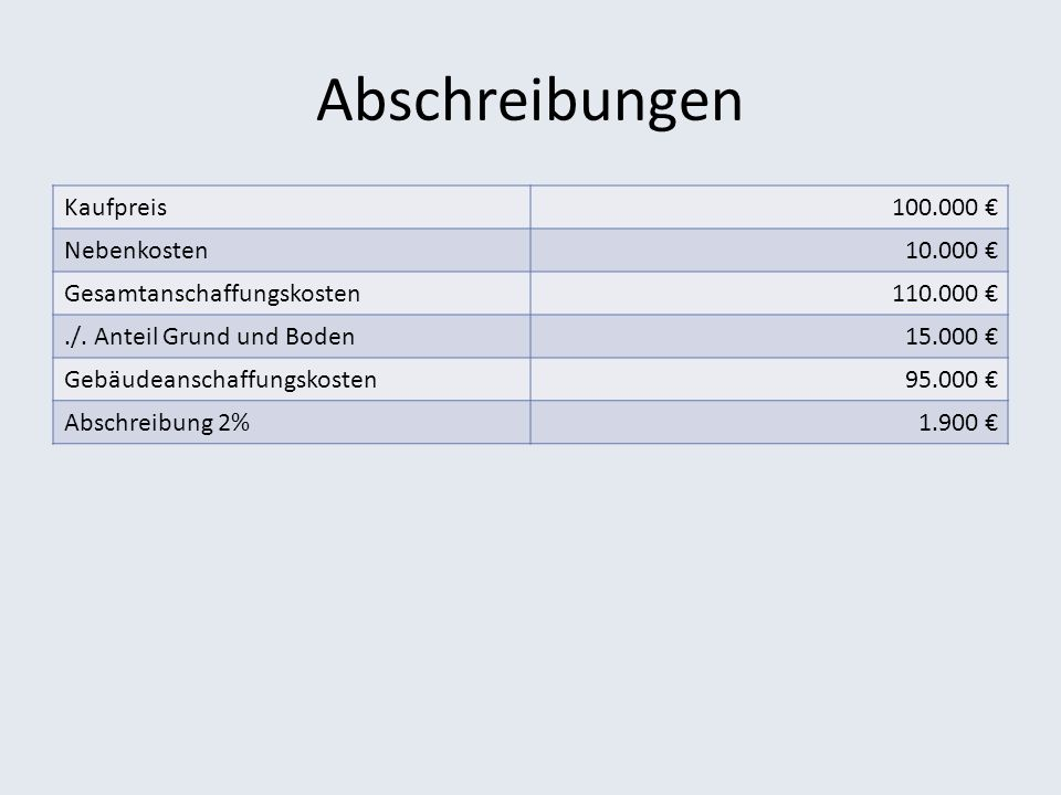 Abschreibungen Kaufpreis 100.000 € Nebenkosten 10.000 €