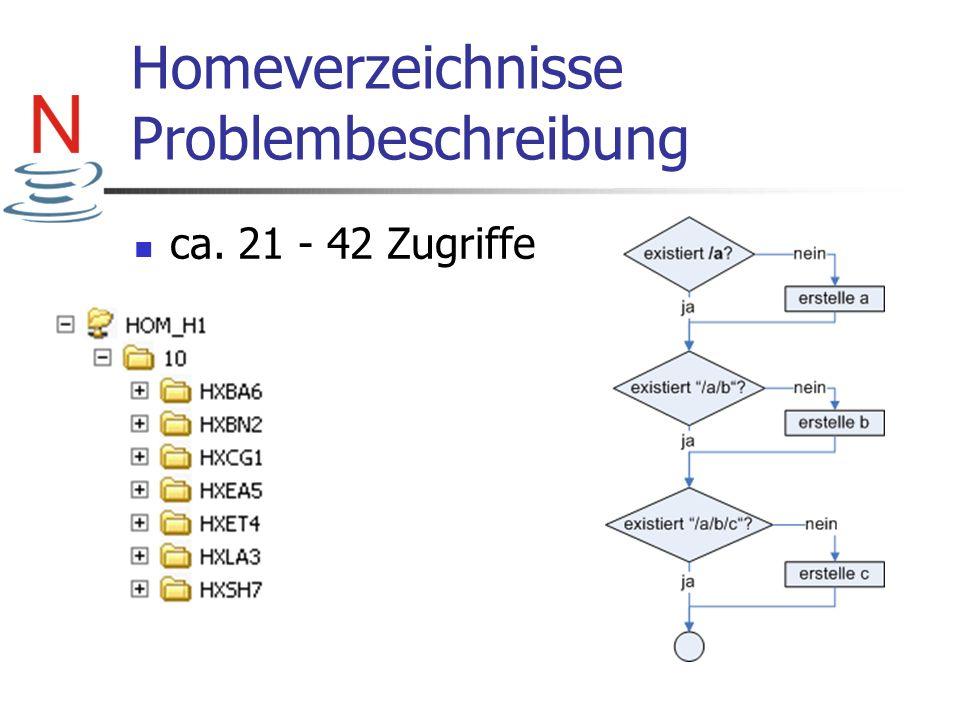 Homeverzeichnisse Problembeschreibung