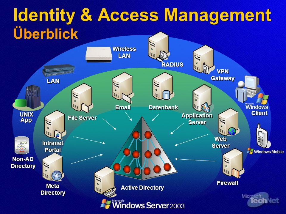Identity & Access Management Überblick
