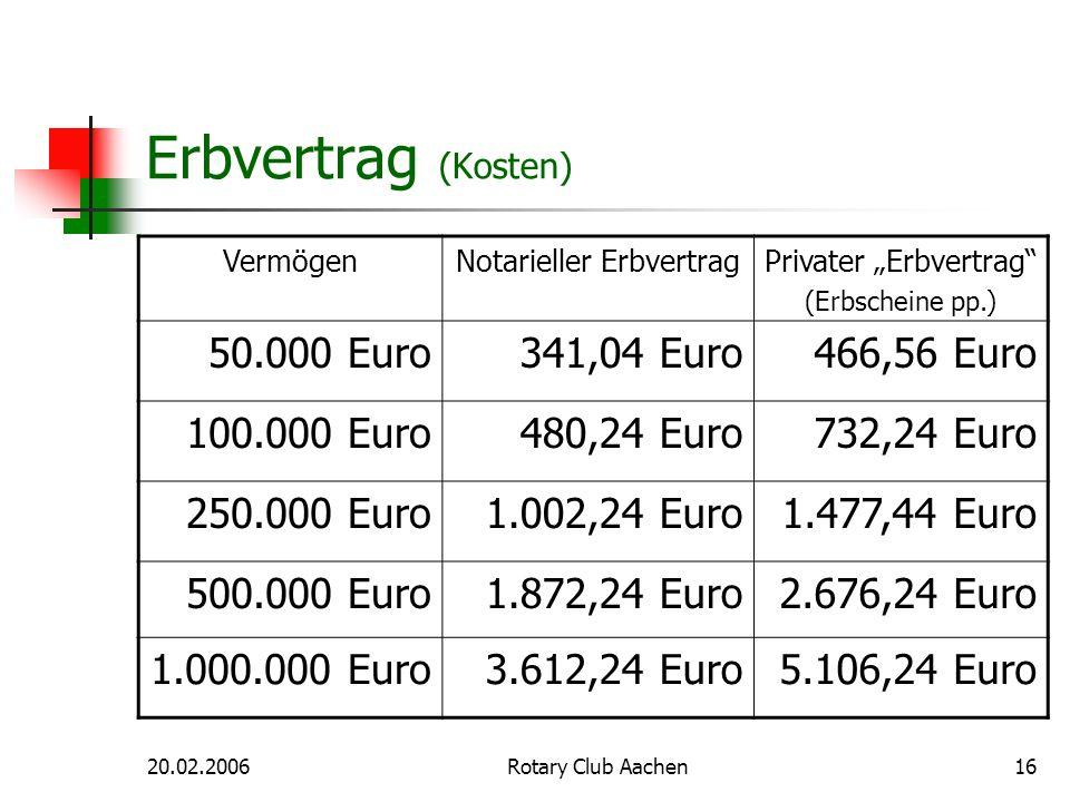 Erbvertrag (Kosten) 50.000 Euro 341,04 Euro 466,56 Euro 100.000 Euro