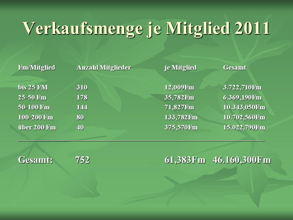Verkaufsmenge je Mitglied 2011