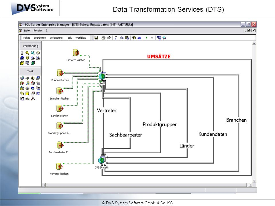 Data Transformation Services (DTS)