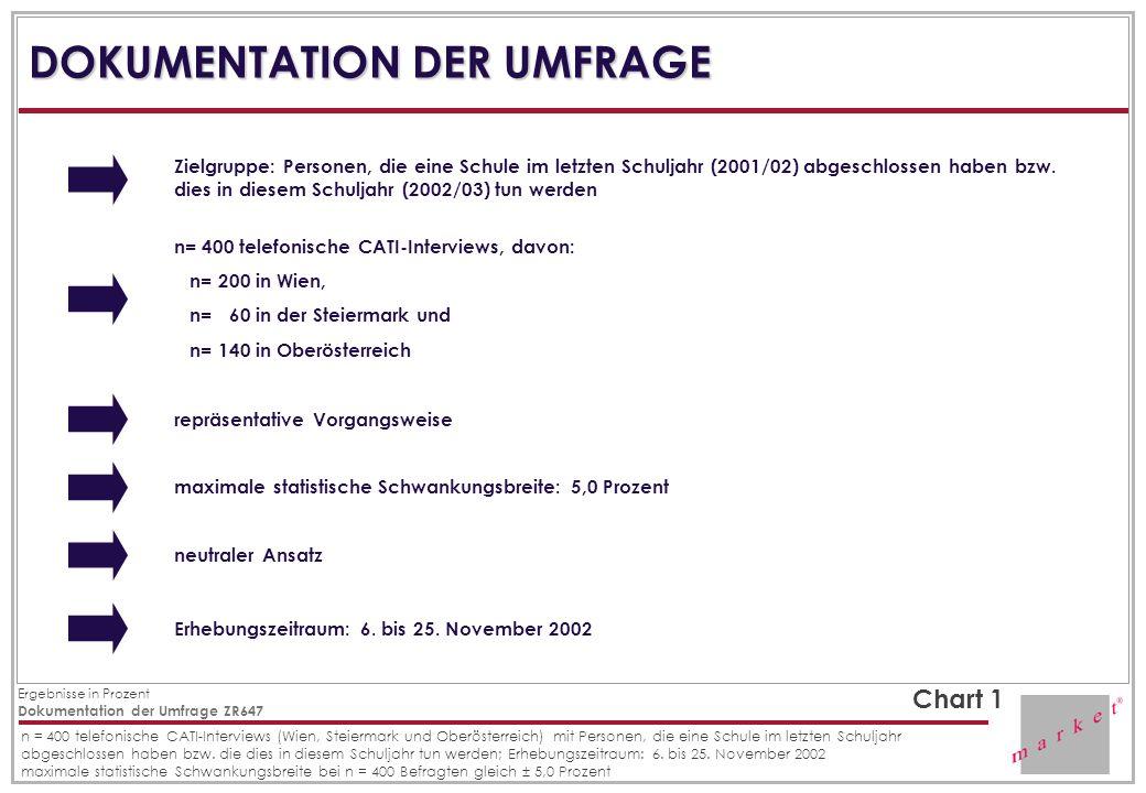 DOKUMENTATION DER UMFRAGE